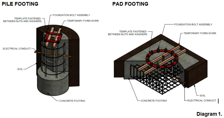 Pole Footings And Foundations Galvanised Poles Australia
